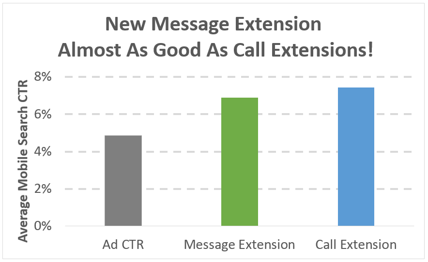 adwords message extension feature