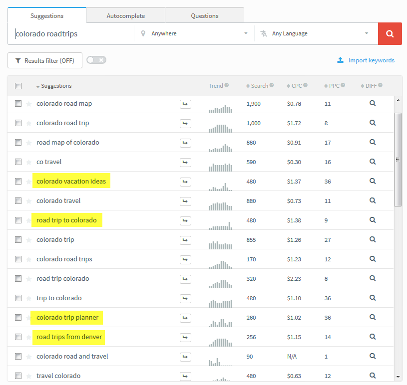 related seo keyword research