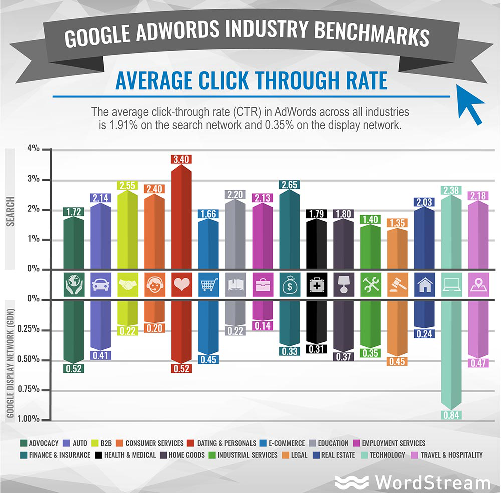 Adwords click through rate industry benchmarks