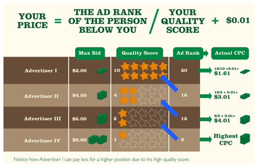 adwords ad rank impacted by ppc landing page load time