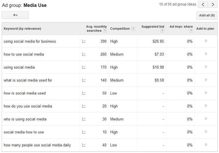 Keyword search volume comparing average volume with competition