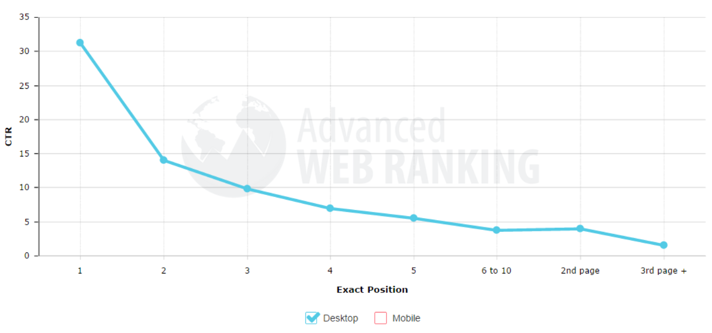 Keyword search volume position according to CTR