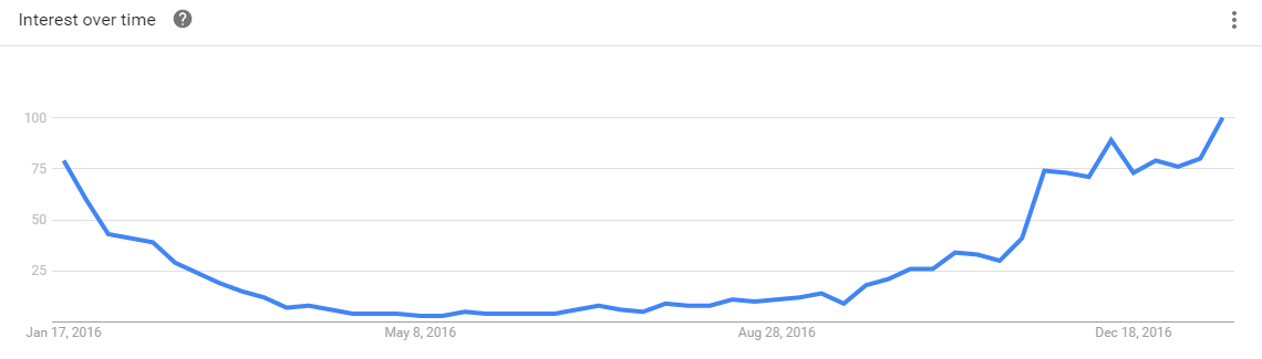 Keyword search volume Google Trends interest over time United States