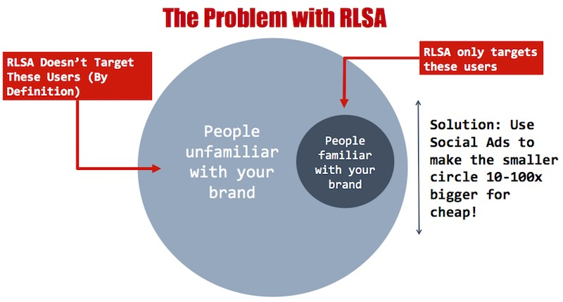 the-problem-with-rlsa