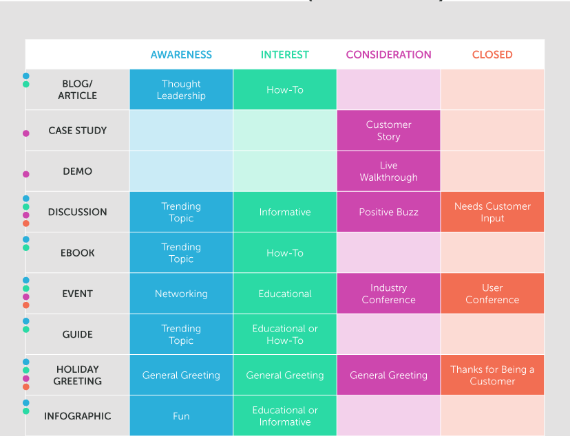 personalization with personas
