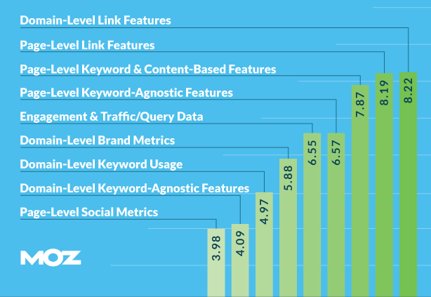 links as a google ranking factor