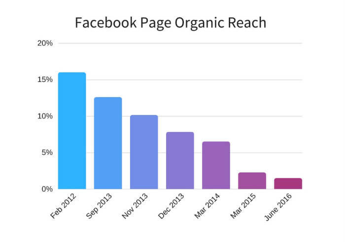 Facebook Marketing Tips Organic Reach