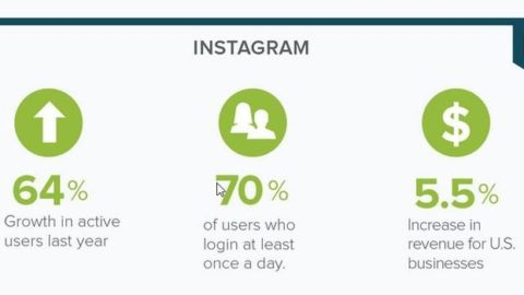 Instagram Marketing Strategy 101