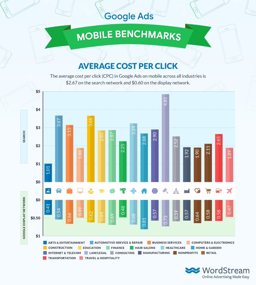 Google Ads Mobile Benchmarks Average CPC