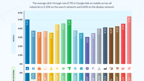Google Ads Mobile Benchmarks for YOUR Industry