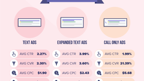 5 Ways to Increase Your Mobile Conversion Rate