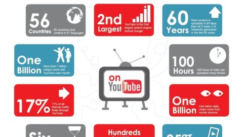 The Beginner's Guide to YouTube Marketing for Small Businesses