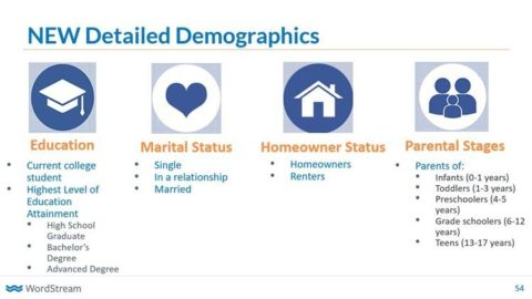 Google Quietly Introduces New Detailed Demographic Targets
