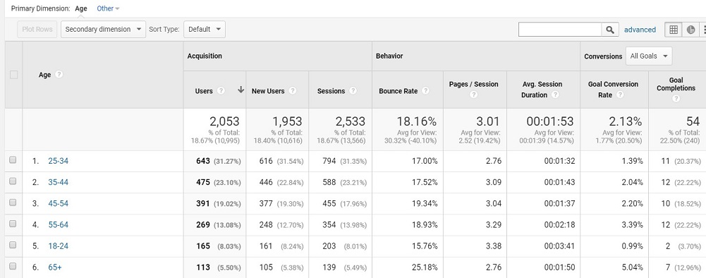 Google analytics In-Market Segment example