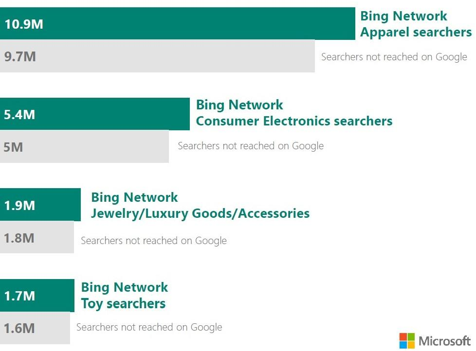 holiday shopping statistics 2018 searches