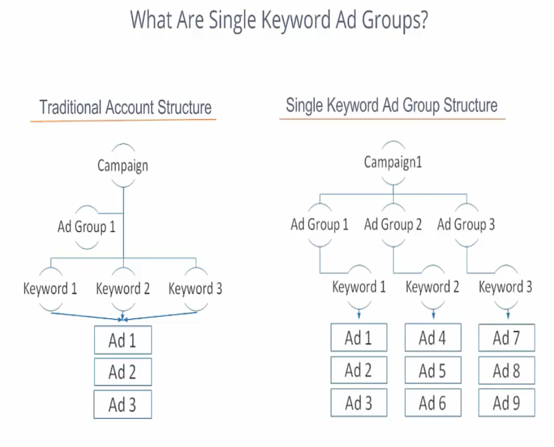 single-keyword-ad-groups