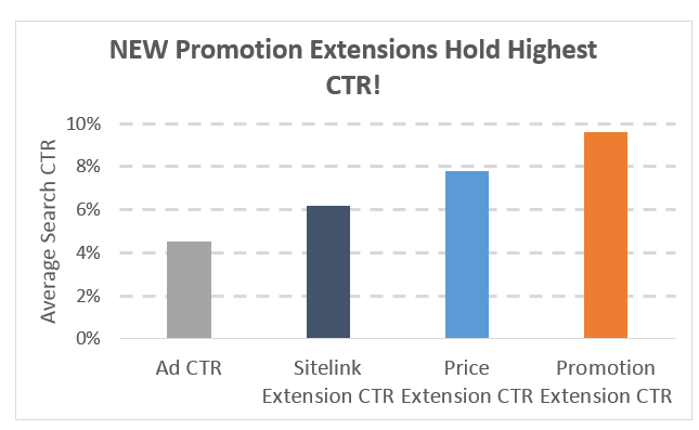 Black Friday Promotion Extensions Data