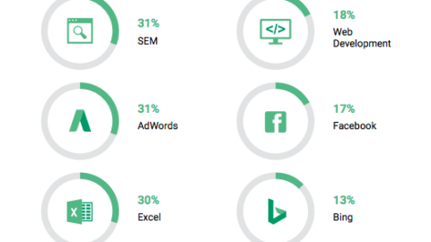 Top skills for PPC, Paid Search, and SEM Specialists in 2019
