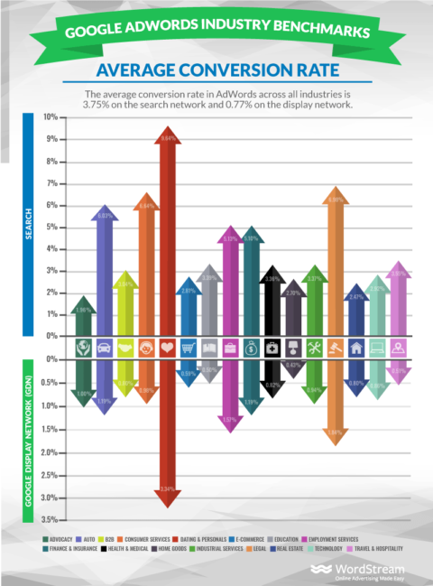 Google Ads conversion rates by industry: How do you compare?