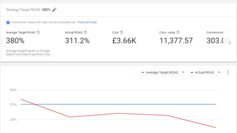 How to automate yourself to success in PPC