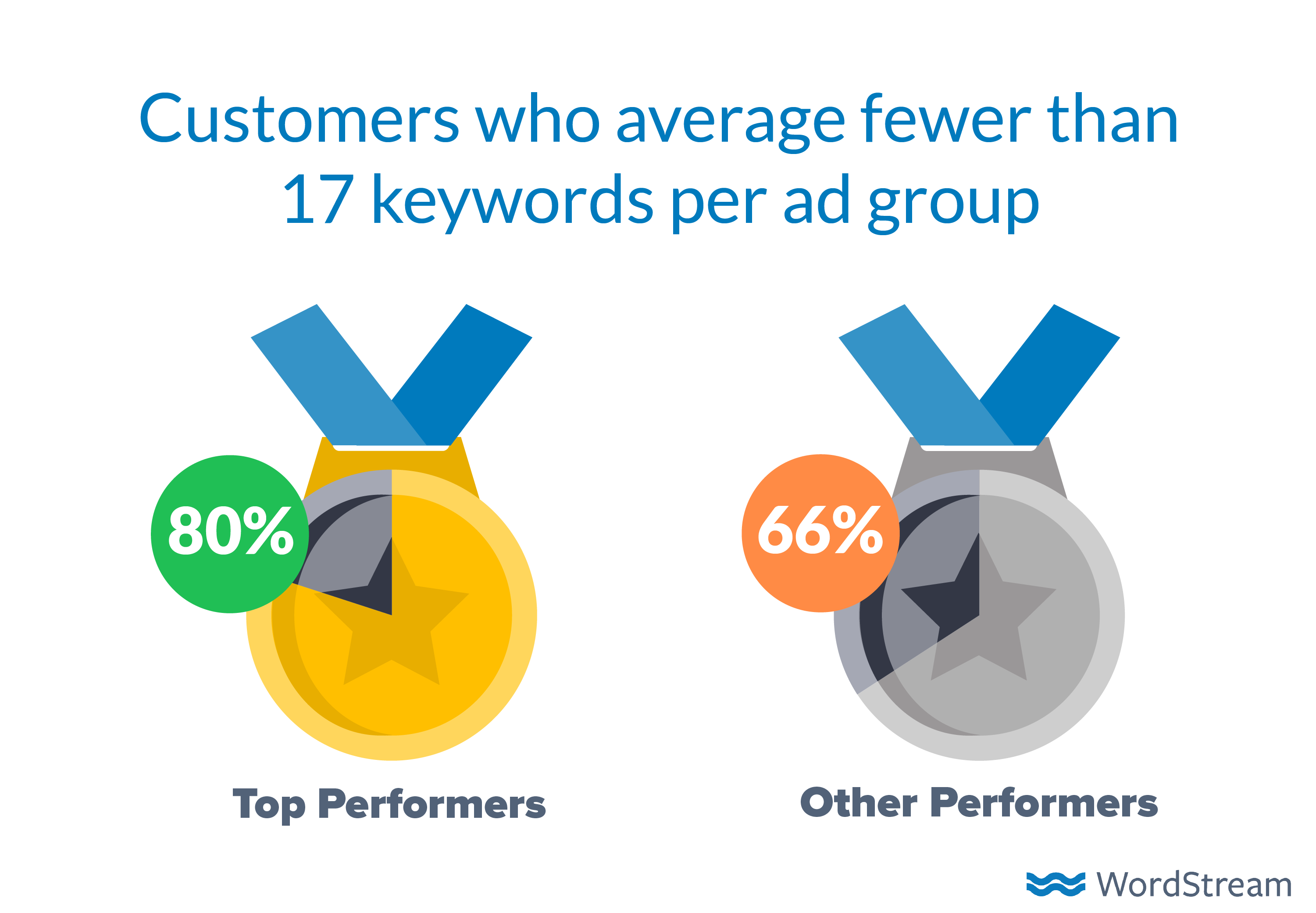 how-to-advertise-online-number-of-keywords
