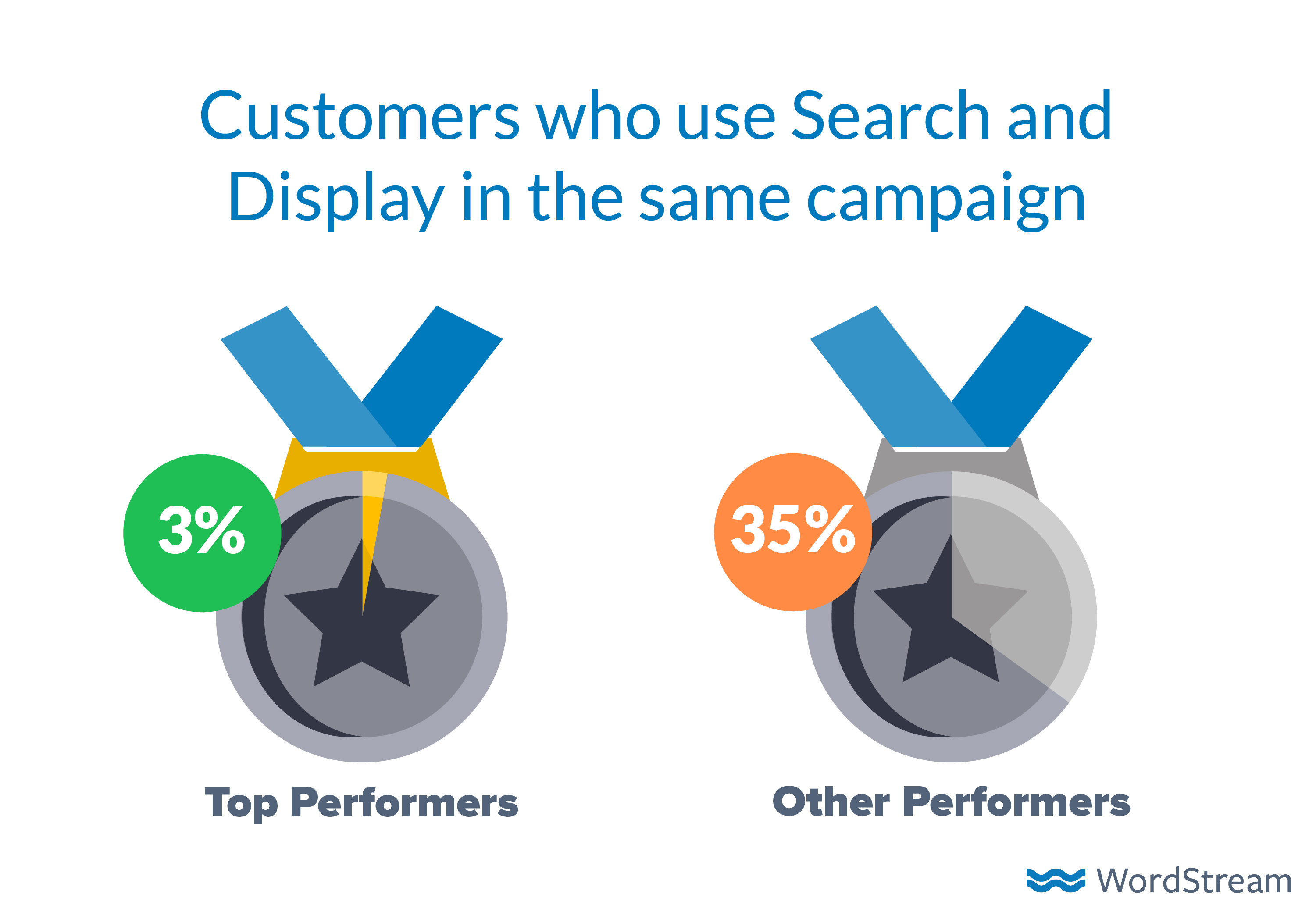 how-to-advertise-online-search-display-same-campaign