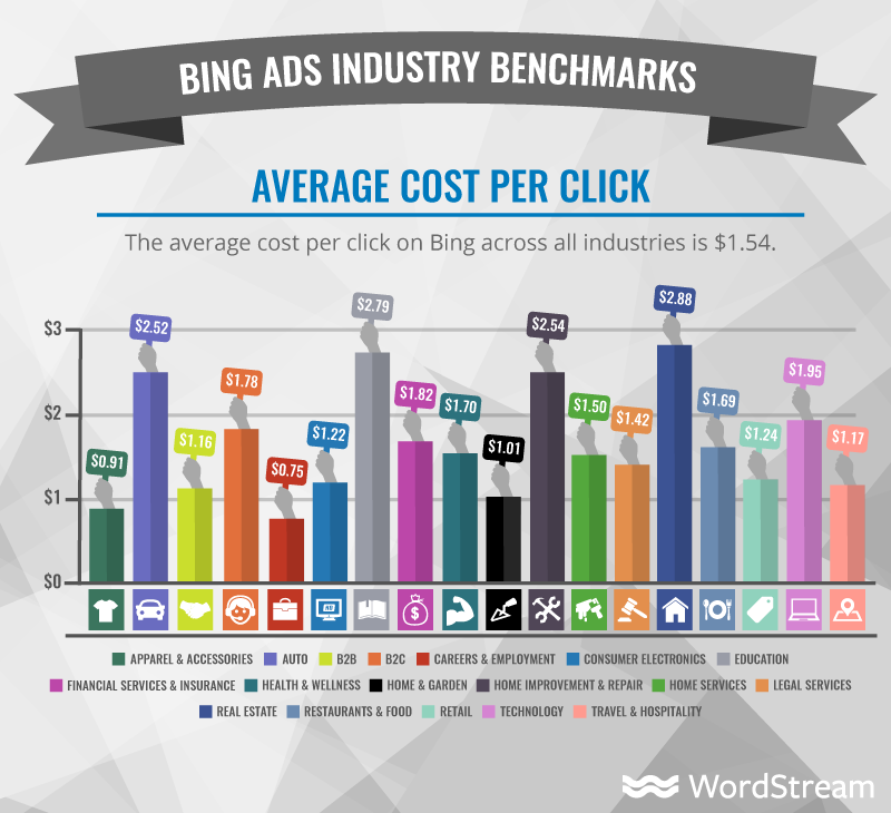 google-search-statistics-bing-benchmarks