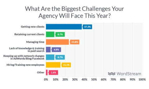 Scaling a Digital Agency: How to Hire the Right People