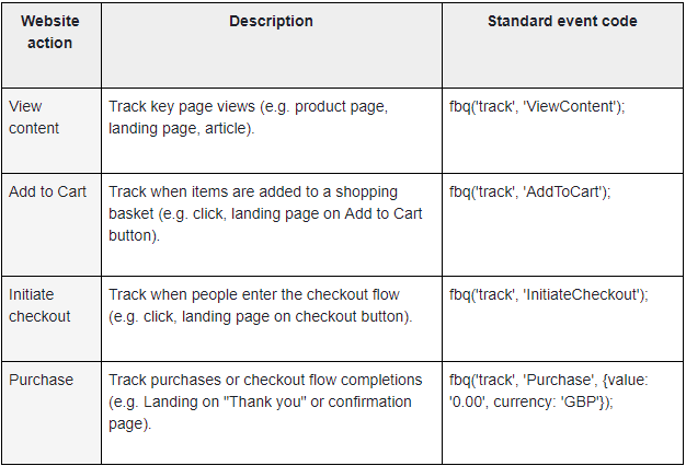 Table of typical e-commerce business standard events for Facebook dynamic ads