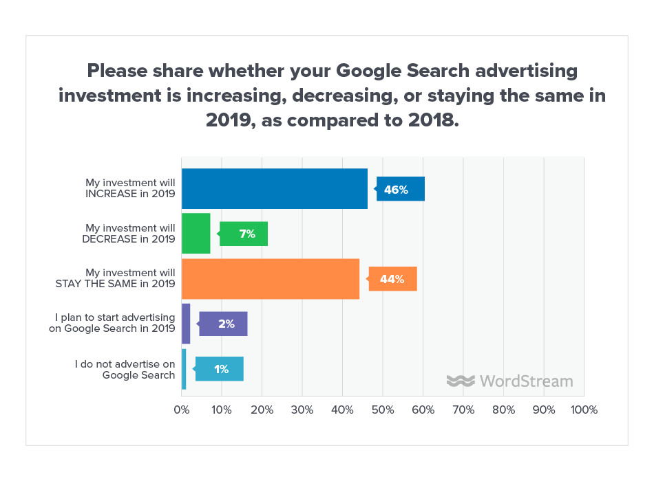 Online Advertising Landscape 2019 Search Network