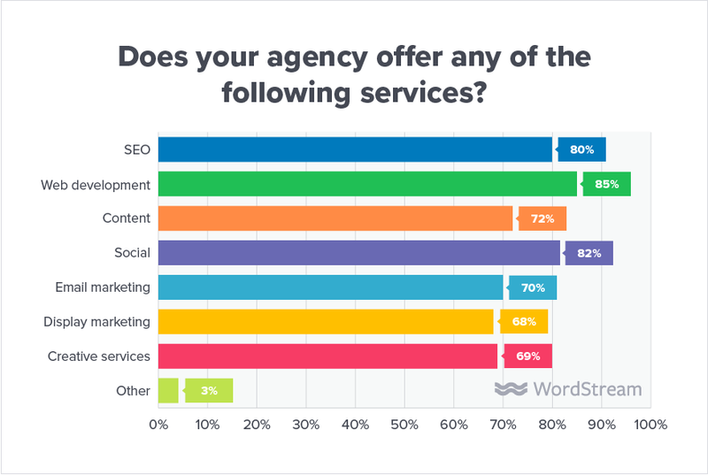 state-of-the-agency-other-services