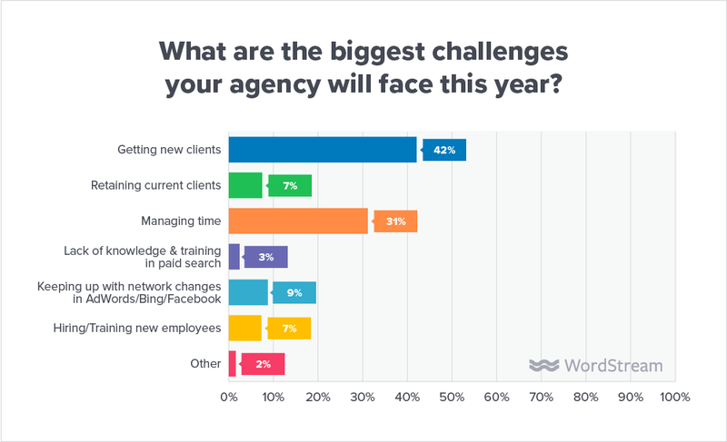 state-of-the-agency-challenges