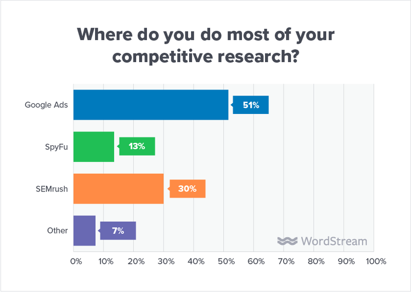 state-of-the-agency-competitive-research-tools