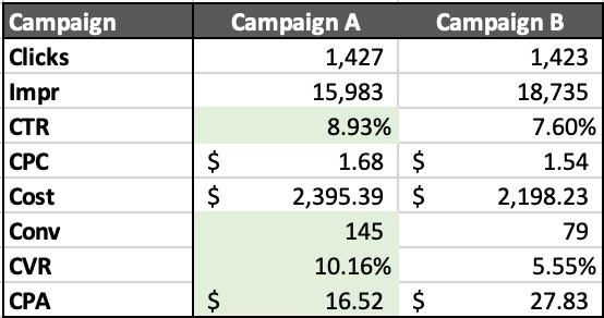 lead quality Google Ads campaign stats table