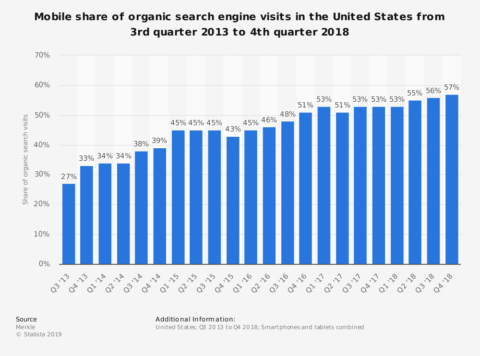 How to optimize paid search ads for phone calls