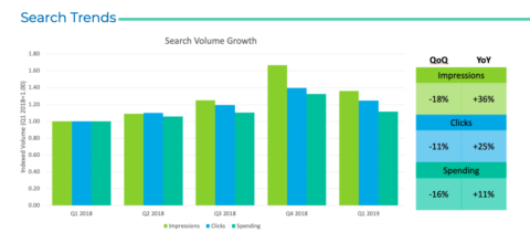 Kenshoo Trends Report – The state of search advertising in 2019