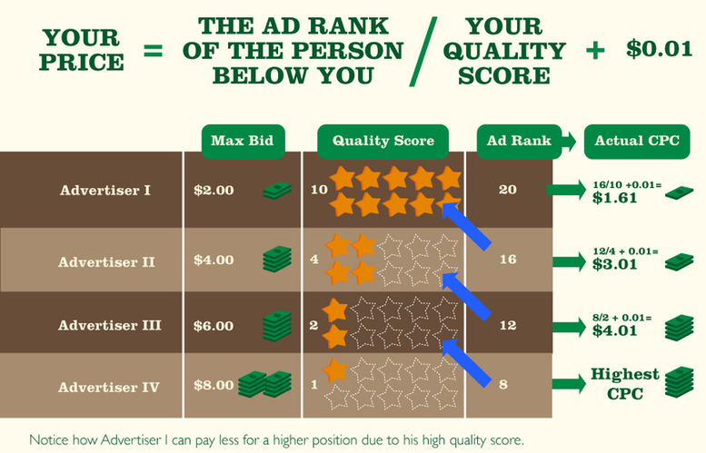 """formula for improving your website's """"Quality Score"""""""