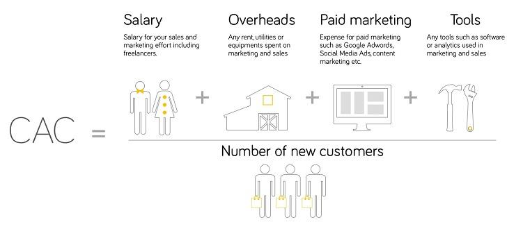 customer acquisition cost image