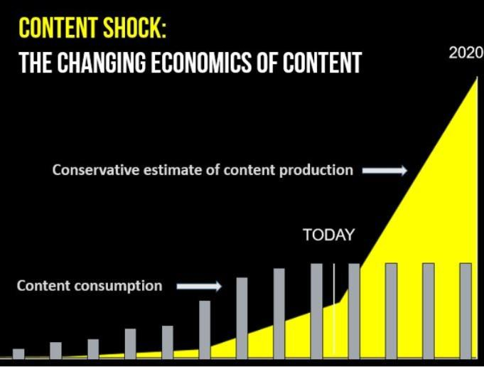 content shock graph