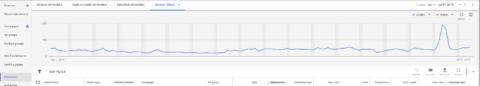 Five search reports for ecommerce you can pull now to prep for Q4