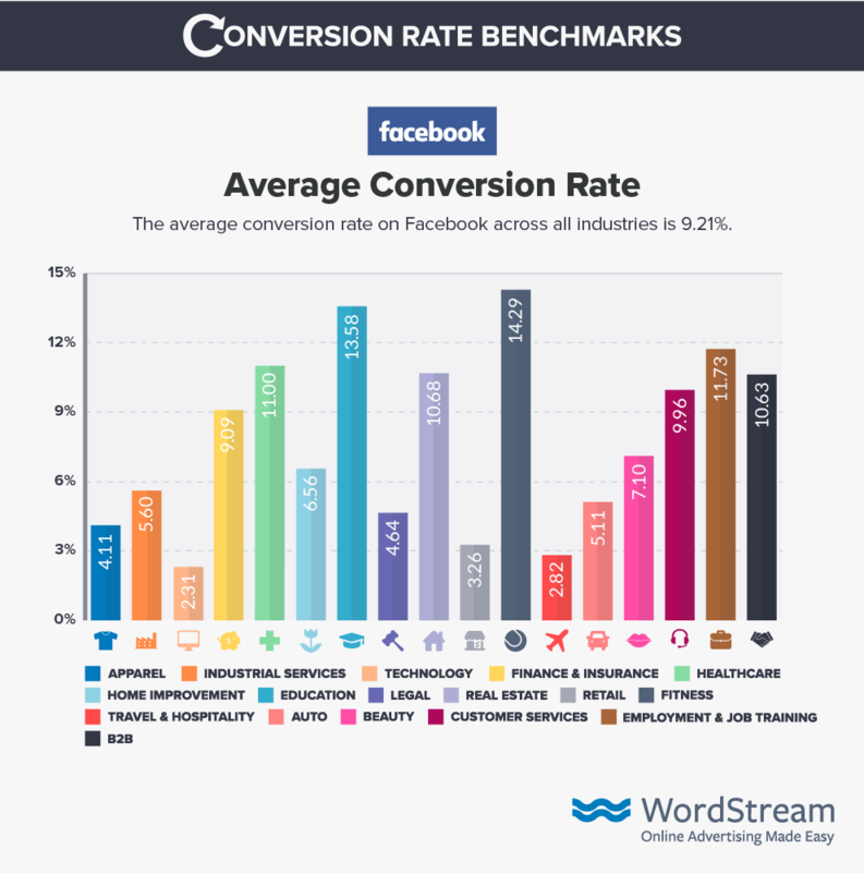 facebook-ads-conversion-rate-benchmark-data