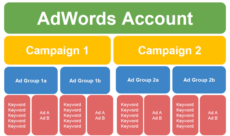 google-facebook-campaign-structure-account-set-up