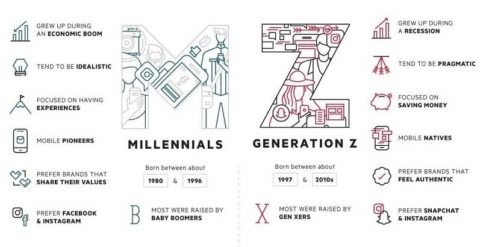 5 Essential Strategies for Marketing to Generation Z