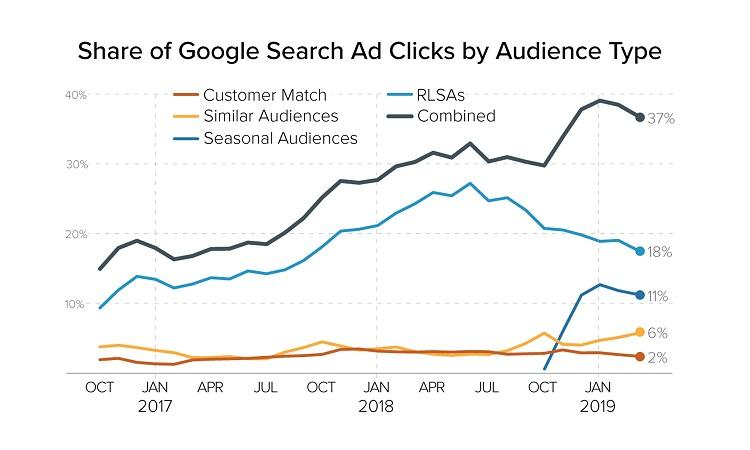 share of Google Search Ad clicks by audience type