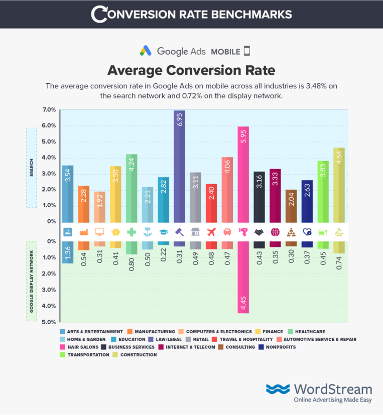 google-ads-mobile-conversion-rate-benchmark-data