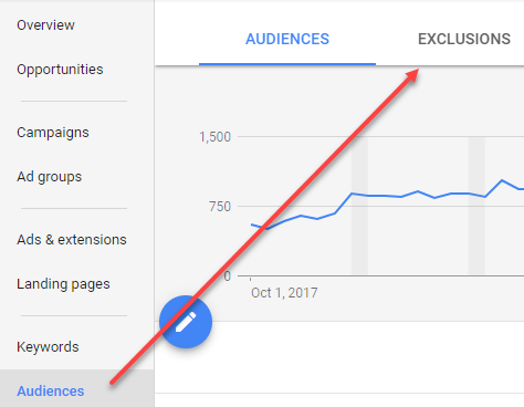 adwords remarketing audience exclusions