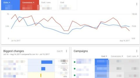 5 Google Display Ads Best Practices That Always Work