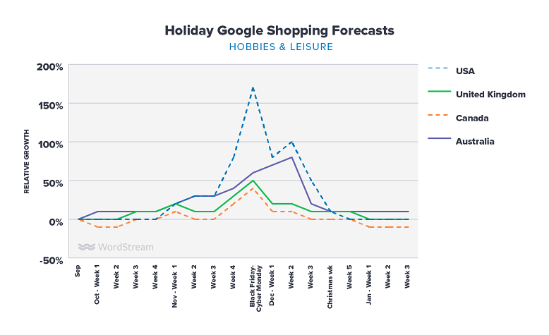 Google Shopping holiday forecasts hobbies & leisure graph