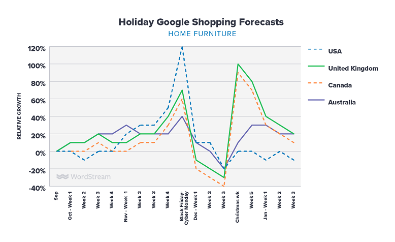 Google Shopping holiday forecasts furniture graph