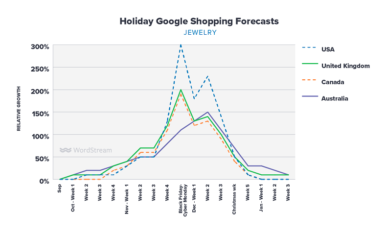 Google Shopping holiday forecasts jewelry graph